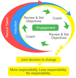 Success Factor Talent Lifecycle